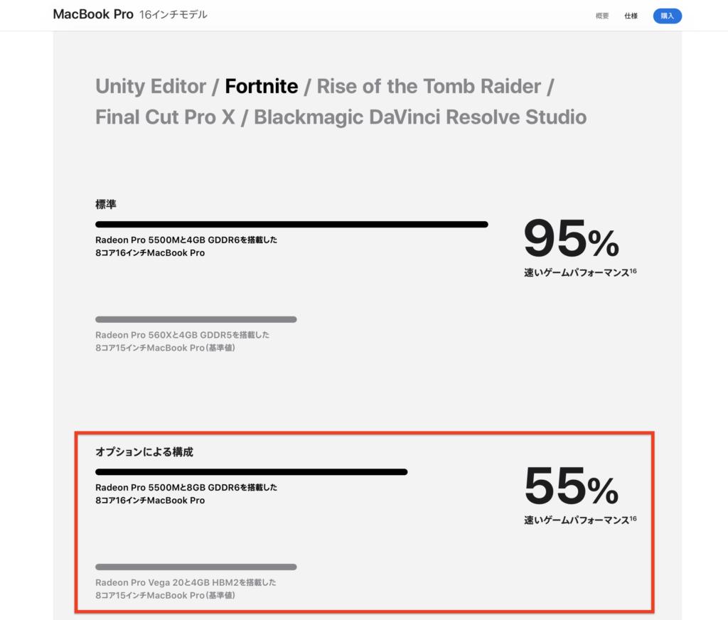 MacBookPro_グラフィック性能比較_Fortnite