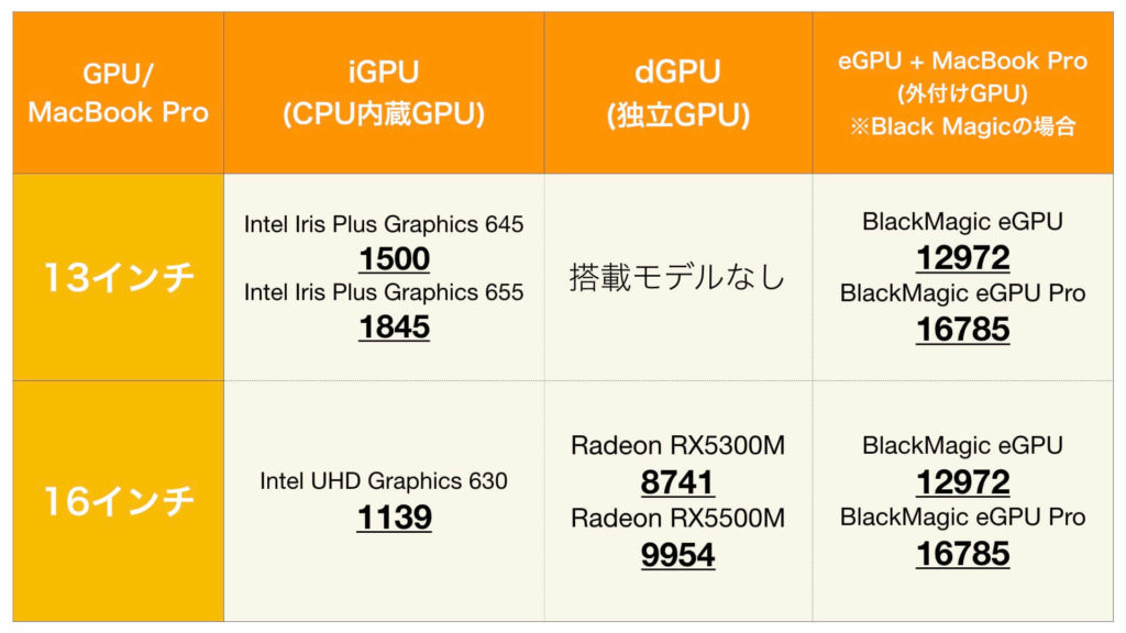 MacBook13-16インチ_GPUベンチマーク比較表