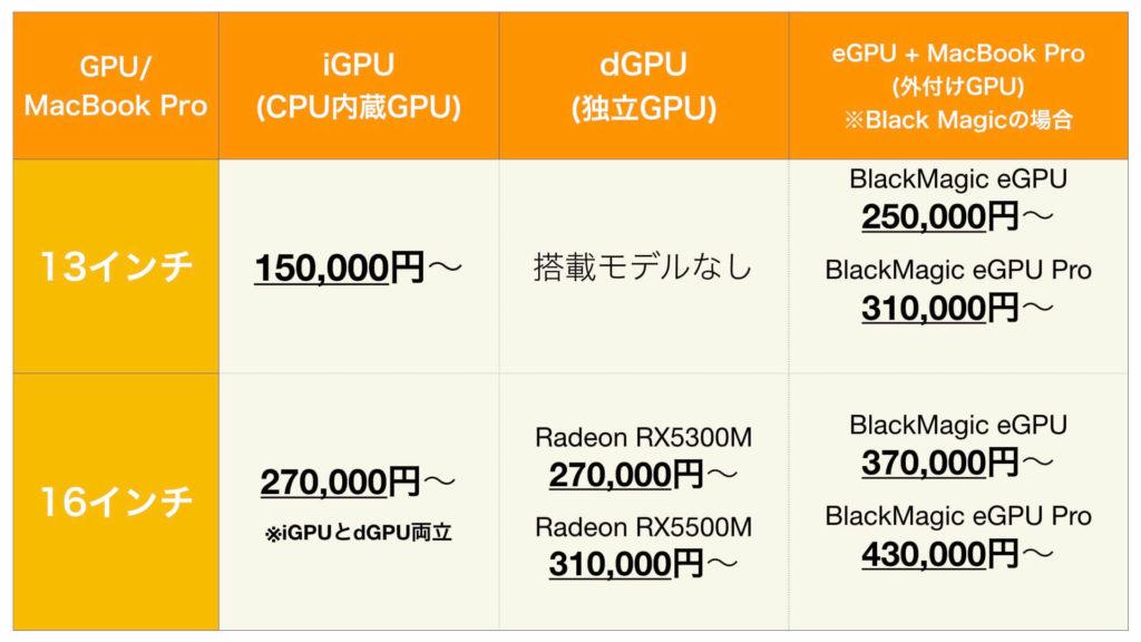 MacBook_13-16インチ_GPU別価格比較表_2